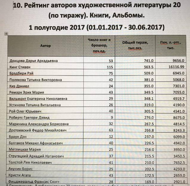 2017 samye prodavaemye avtory